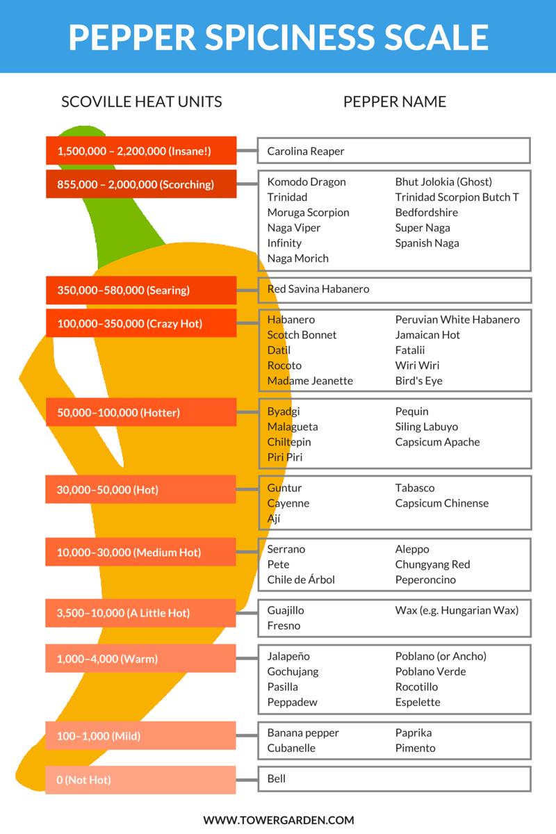 Scoville scale of peppers - The queen kapiolani hotel